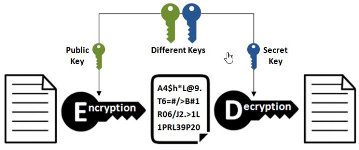 تفاوت کلید خصوصی و کلید عمومی